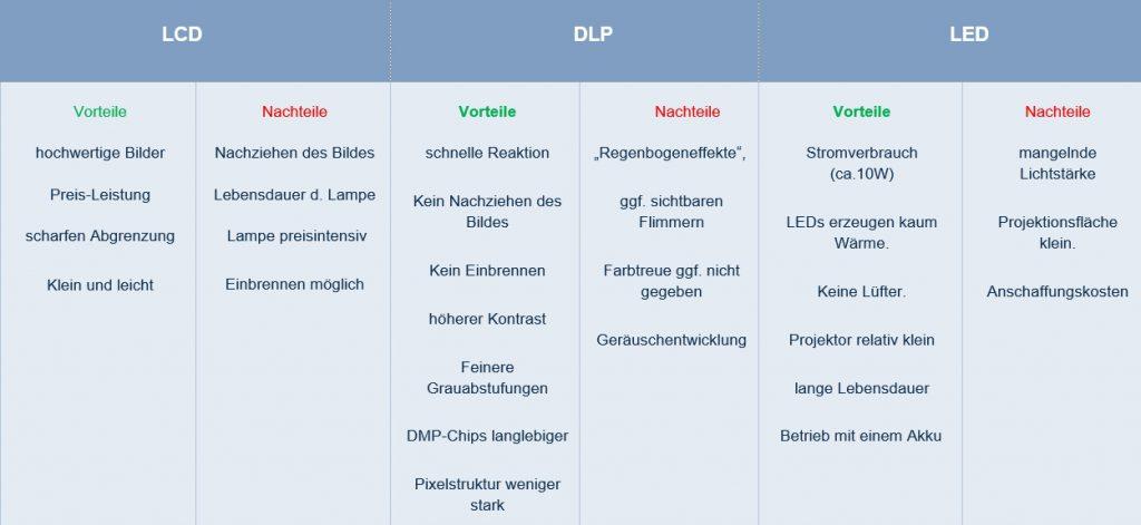 DLP_Vergleich